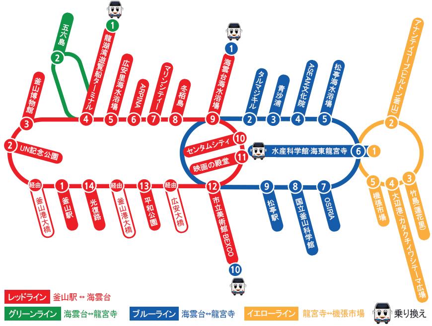 ▲釜山シティツアーコース