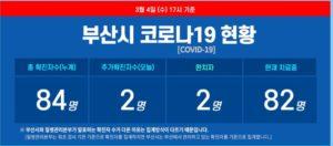 釜山市コロナウイルス状況